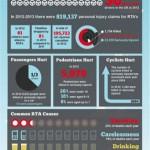 road accident stats, statistics,  accident stats